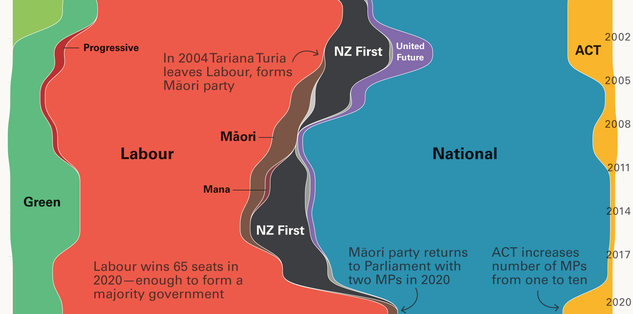 Recent New Zealand Parliamentary history