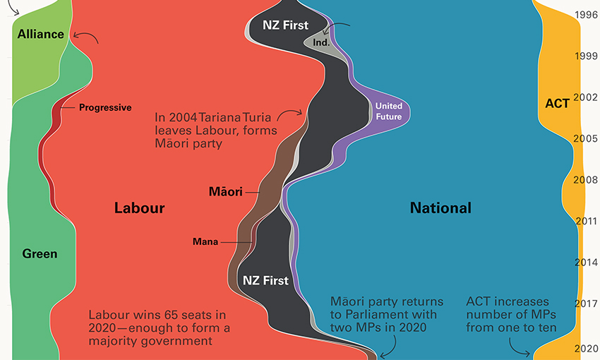 Visual history of New Zealand parliament
