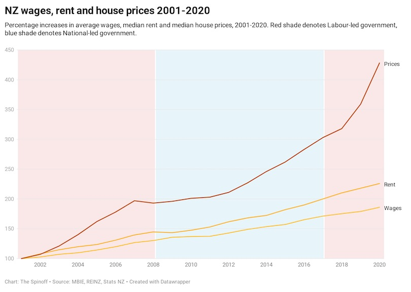 NZ wages, rent and house prices