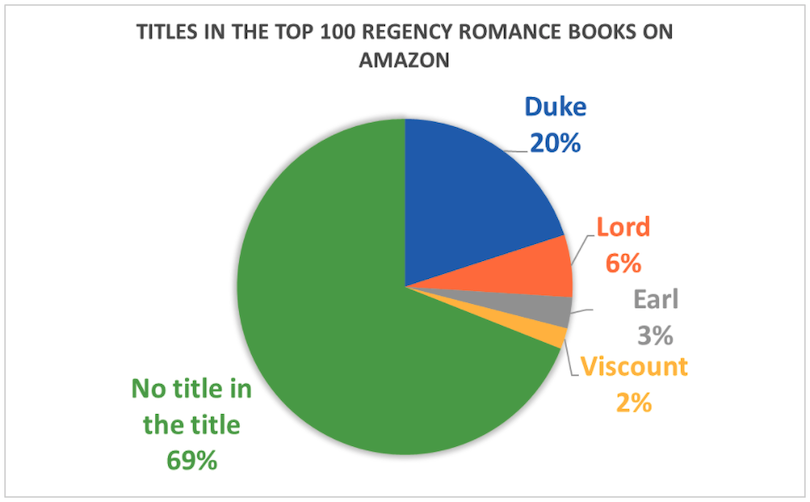 A pie chart of Regency novels featuring the word 'duke' with a 20% slice